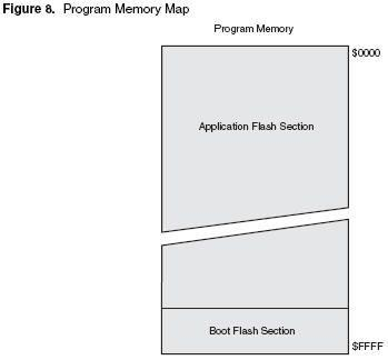 EEPROM SRAM Data Memory Map Memory