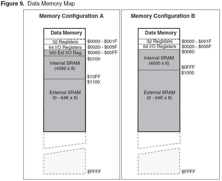 External SRAM Data Memory Data Memory Normal