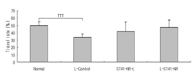with Loperamide in Rat Group Travel rate (%) Normal 49.480 5.513 Holder 50.934 8.084 L-control 33.845 4.457 Figure 8.
