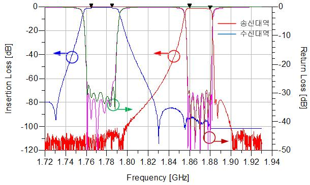 그림 14. Fig. 14. Frequency response of the Tx-band BPF. 그림 17. Fig. 17. Harmonic frequency responses. 표 4. Table 4. Electrical characteristics of the duplexer module. 그림 15.