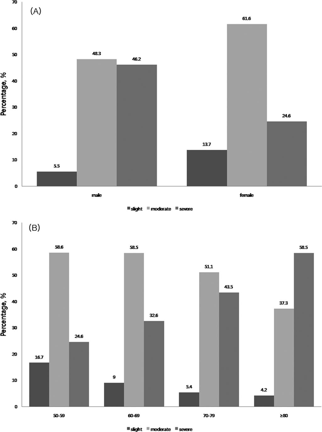 Do-Hee Kim et al. Fig. 4. The prevalence of periodontitis in study population according to gender and age (unit: %) (A) gender (B) age. 해거의 2배정도높았다. 연령별분포는 60대가 42.9% 로가장많았으며, 50대가 30%, 70대가 24.