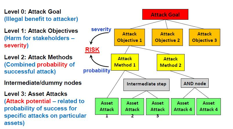 Security 의 attack trees source