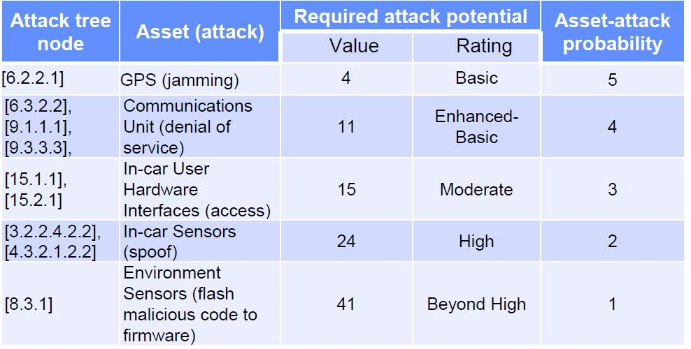33 Asset attack ratings 의예