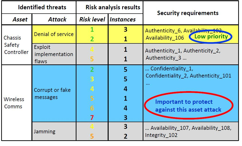 Risk-based security requirement