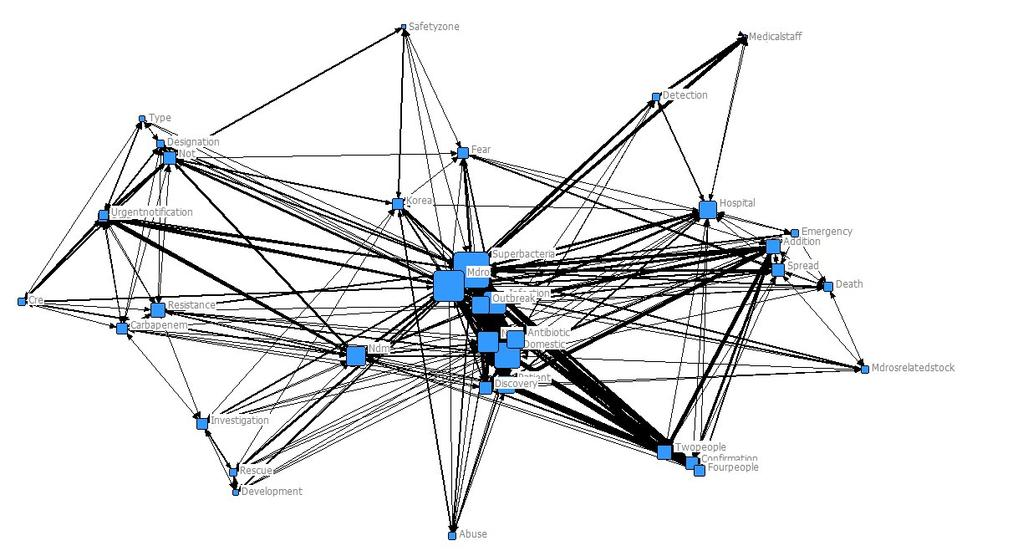 A semantic network analysis of news reports on an emerging infectious disease by multidrug-resistant microorganism [Fig.