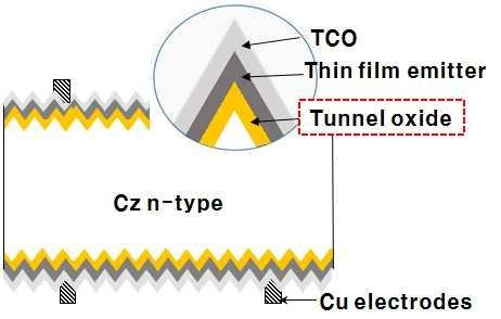 N-type Tunnel Oxide Passivated Contact 태양전지 출처 : HENG et al., IEEE journal of photovoltaics, 5(1), 2015 그림 2-9.