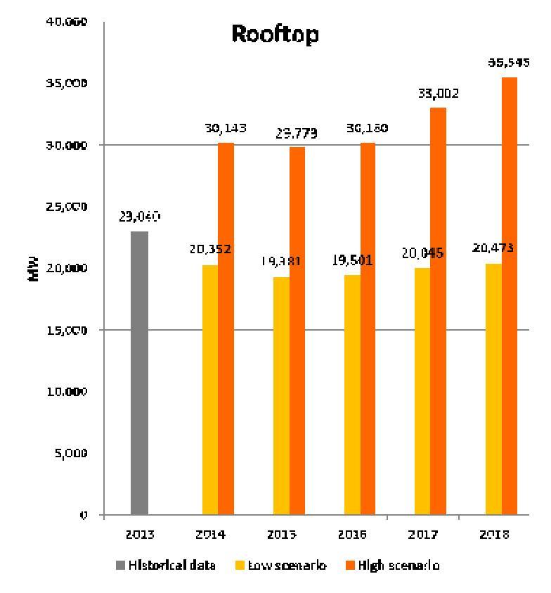 출처 : Global Market Outlook for PV 2014-2018, EPIA 그림 2-2. 태양광 Rooftop 시장및 Utility 시장예측 2.