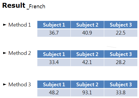 (Figure 4) (Figure 5) IV. Results According to the experiment, we have found the results as the tables below.