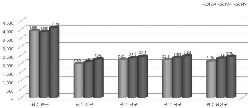 CHOSUN UNIVERSITY HOSPITAL ANNUAL REPORT 외래환자