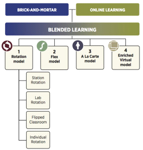 22. Blended Learning 22 Blended Learning The definition of blended learning is a formal education program in which a student learns : (1) at least in part through online learning, with some element