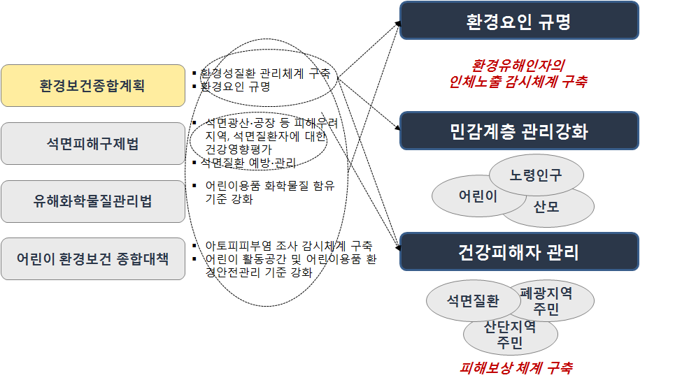 KOREA INSTITUTE OF SCIENCE & TECHNOLOGY EVALUATION AND PLANNING [그림 9] 환경성질환 관련 국내 정책 방향 3.