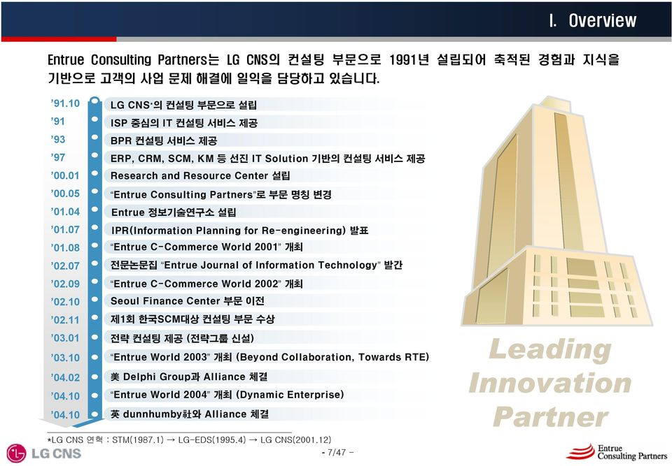 05 Entrue Consulting Partners 로 부문명칭변경 01.04 Entrue 정보기술연구소 설립 01.07 IPR(Information Planning for Re-engineering) 발표 01.08 Entrue C-Commerce World 2001 개최 02.