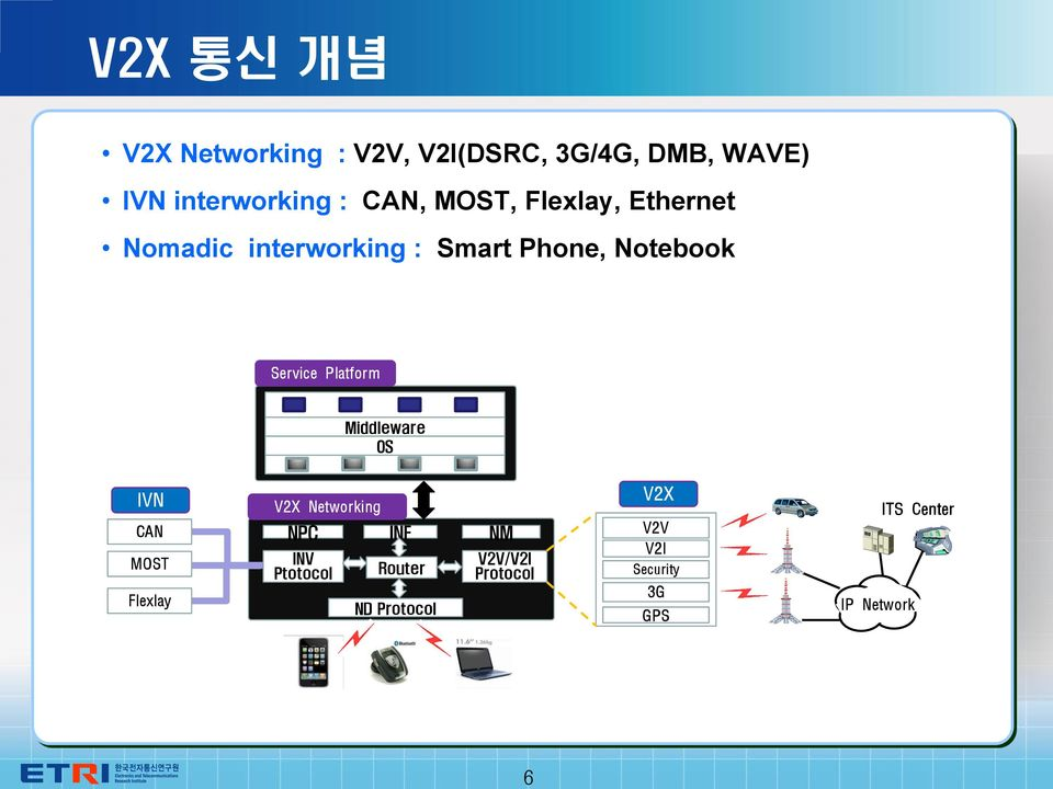 Platform Middleware OS IVN CAN MOST Flexlay V2X Networking NPC INV Ptotocol INF