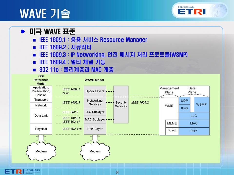 11p : 물리계층과 MAC 계층 OSI Reference Model Application, Presentation, Session Transport Network Data Link IEEE 1609.