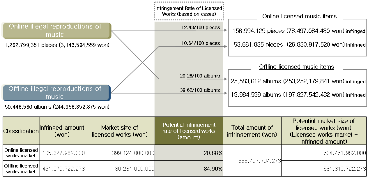 Abstract of licensed works and the size of the market for licensed works.