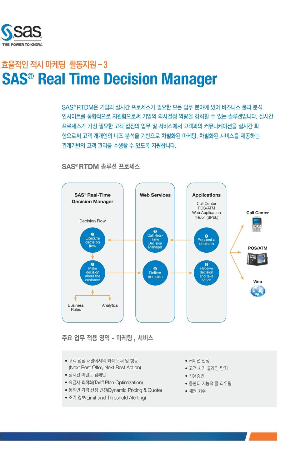 SAS RTDM SAS Real-Time Decision Manager Decision Flow Web Services Applications Call Center POS/ATM Web Application Hub (BPEL) Call Center ❸ Execute decision flow ❷ Call Real- Time