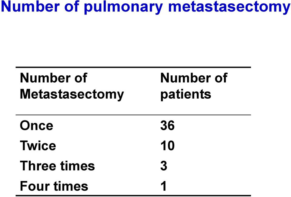 Metastasectomy Number of