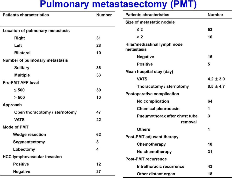 chracteristics Size of metastatic nodule 2 53 > 2 16 Hilar/mediastinal lymph node metastasis Negative 16 Positive 5 Mean hospital stay (day) Number VATS 4.2 ± 3.0 Thoracotomy / sternotomy 8.5 ± 4.