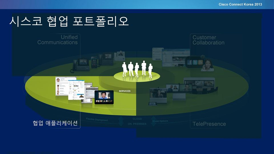 Collaboration SERVICES 협업