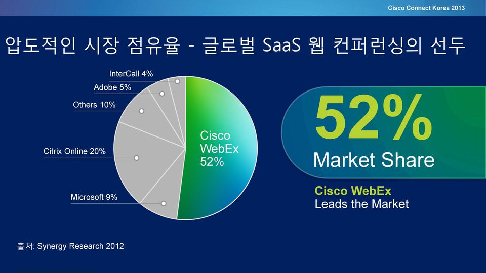 Microsoft 9% Cisco WebEx 52% 52% Market Share