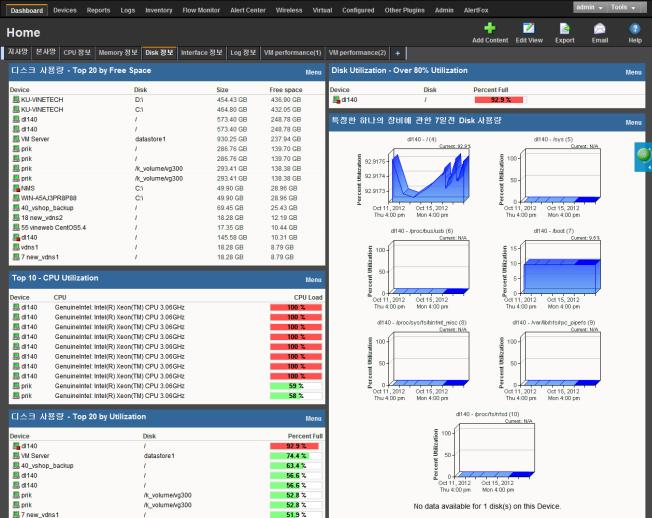 Dashboard Management_Integrated management