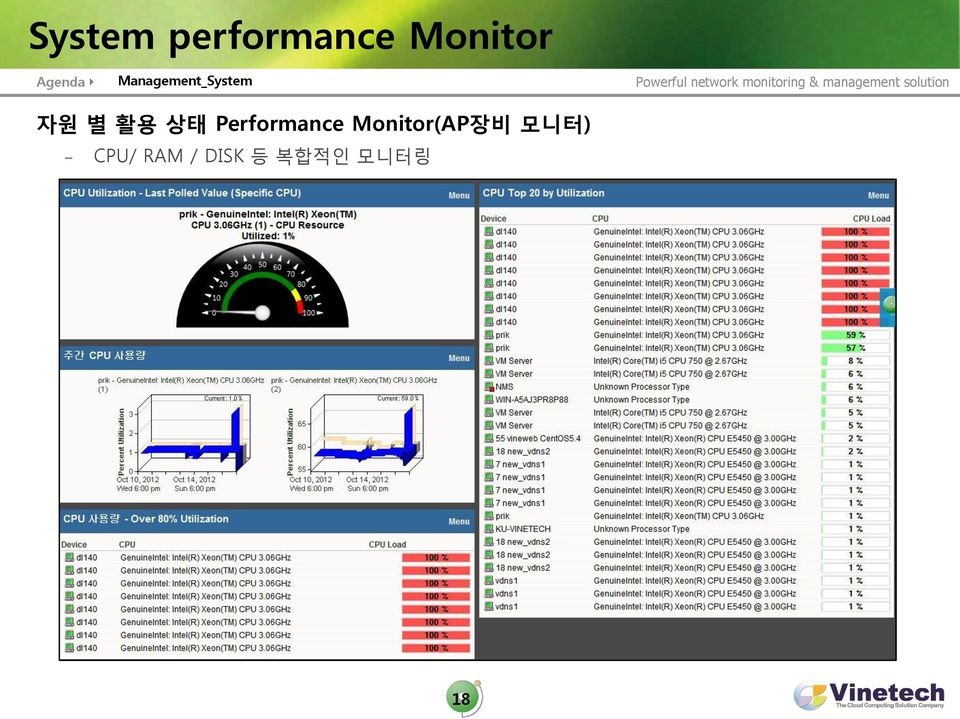 Performance Monitor(AP장비