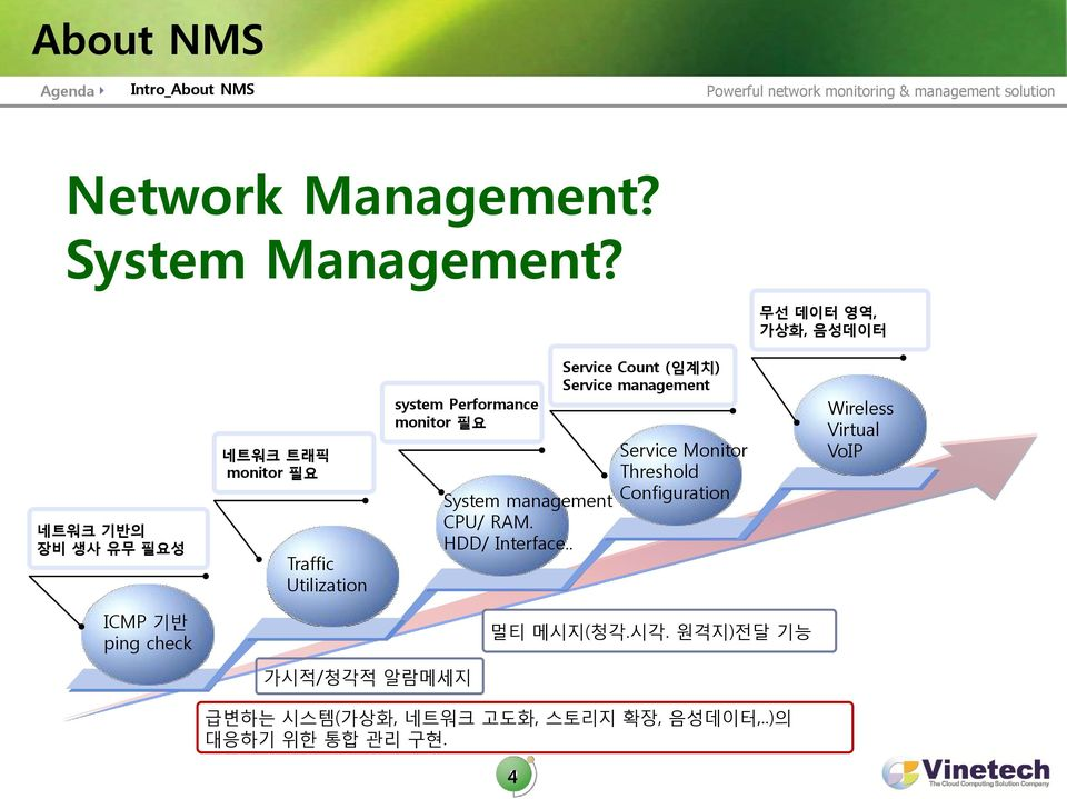필요 System management CPU/ RAM. HDD/ Interface.