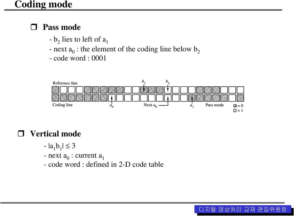 code word : 0001 Vertical mode - a 1 b 1 3 -next a 0