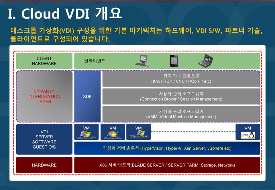 (Connection Broker / Session Management) 가상화 관리 소프트웨어 (VMM: Virtual Machine Management) VDI SERVER SOFTWARE GUEST