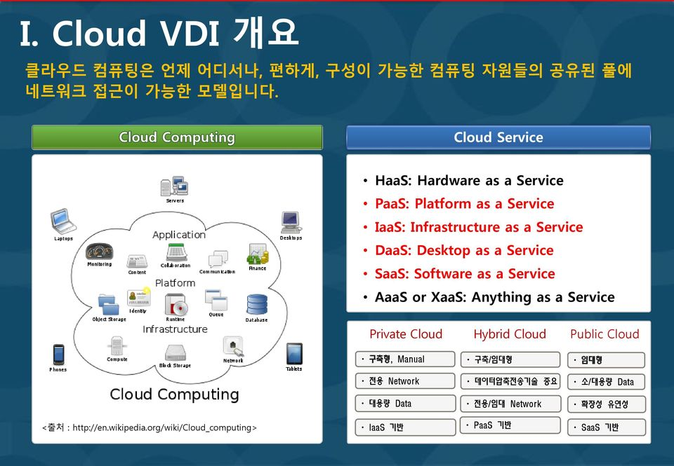 SaaS: Software as a Service AaaS or XaaS: Anything as a Service Private Cloud Hybrid Cloud Public Cloud 구축형, Manual