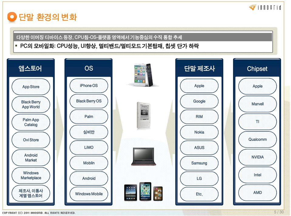 Google Marvell Palm App Catalog Palm RIM TI 심비안 Nokia Ovi Store Qualcomm LiMO ASUS Android Market