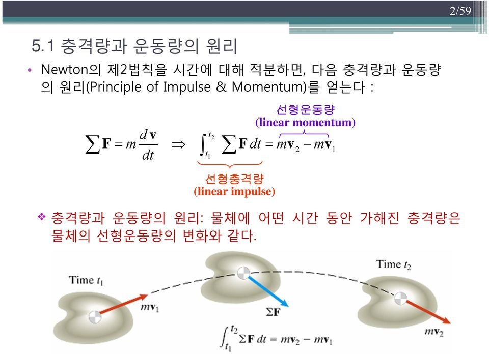 의 원리(Principle of Ipulse & Moenu)를 얻는다 : F d d F d