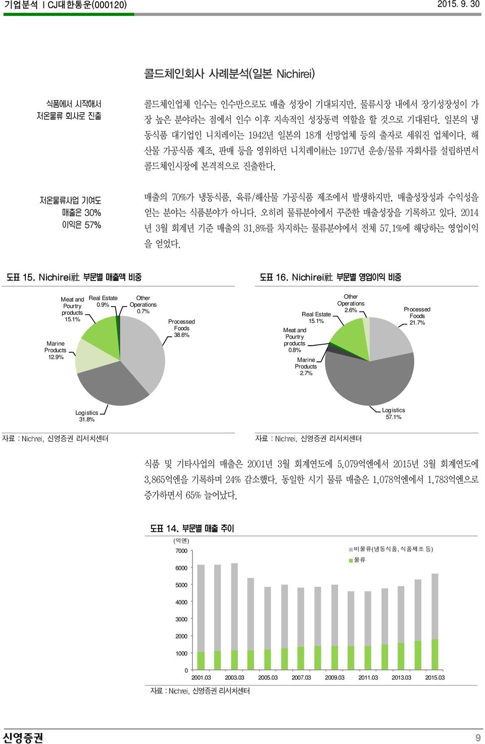 8%를 차지하는 물류분야에서 전체 57.1%에 해당하는 영업이익 을 얻었다. 社 社 Marine Products 12.9% Meat and Pourtry products 15.1% Real Estate.9% Other Operations.7% 2.6% Processed Real Estate Foods 15.1% 21.