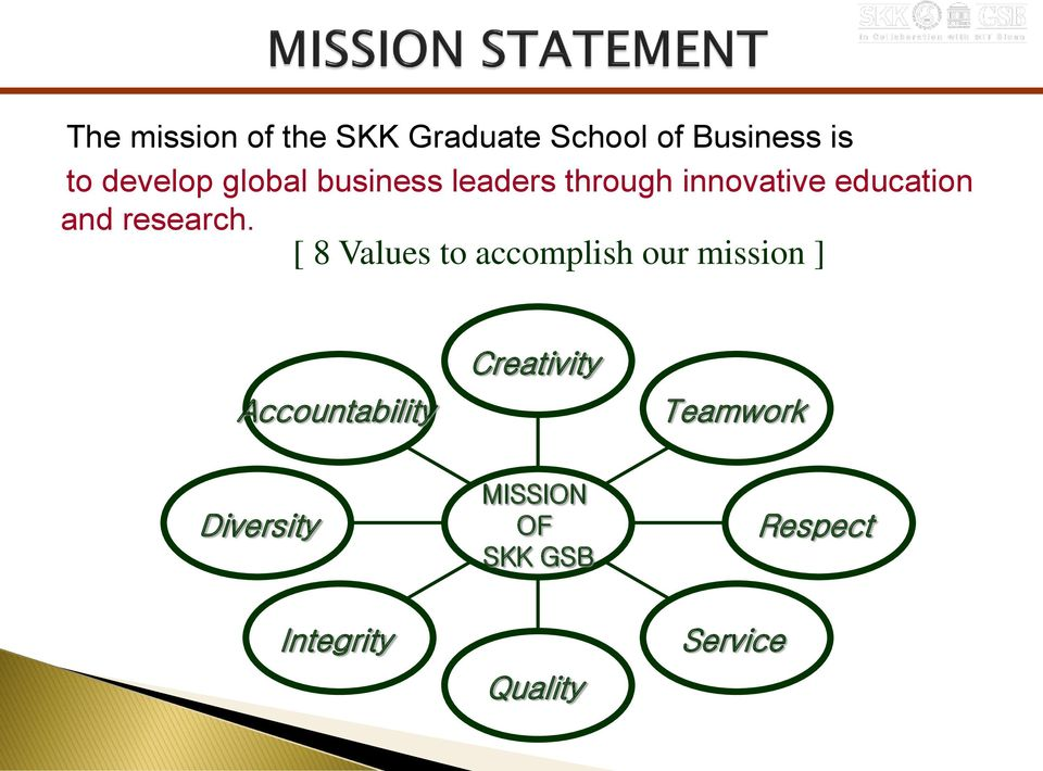 [ 8 Values to accomplish our mission ] Accountability Creativity