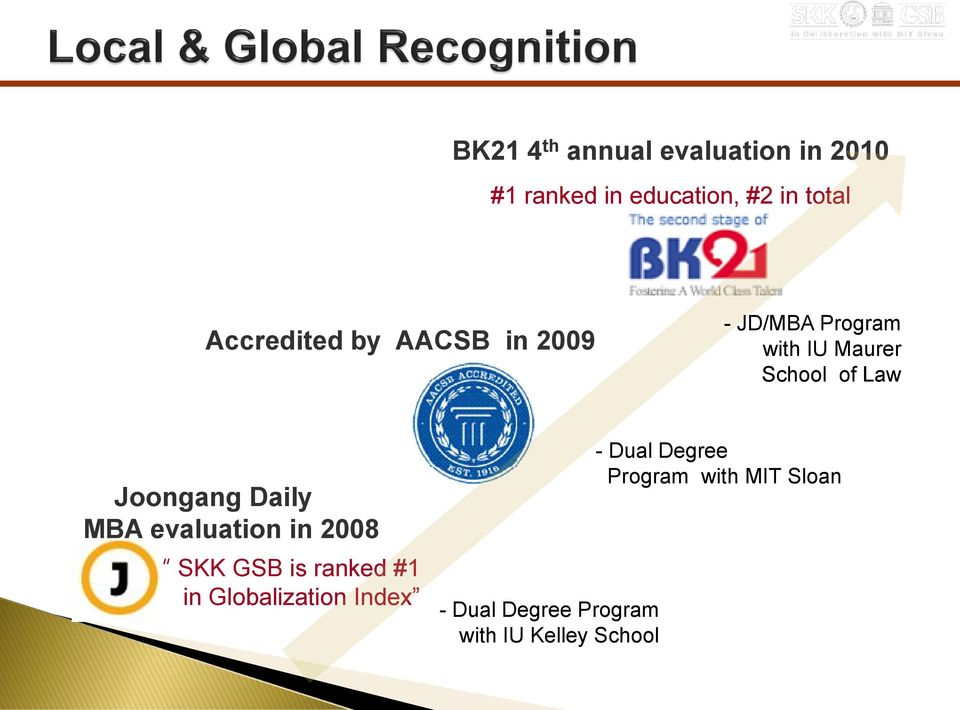Joongang Daily MBA evaluation in 2008 SKK GSB is ranked #1 in Globalization