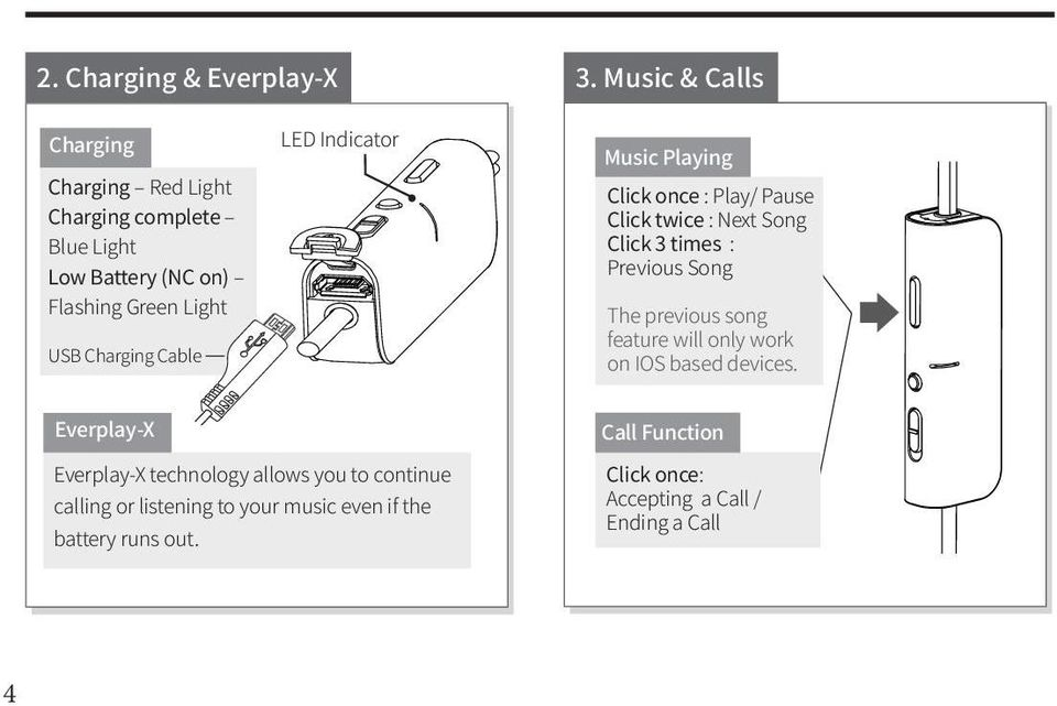 Cable LED Indicator Music Playing Click once : Play/ Pause Click twice : Next Song Click 3 times : Previous Song The previous