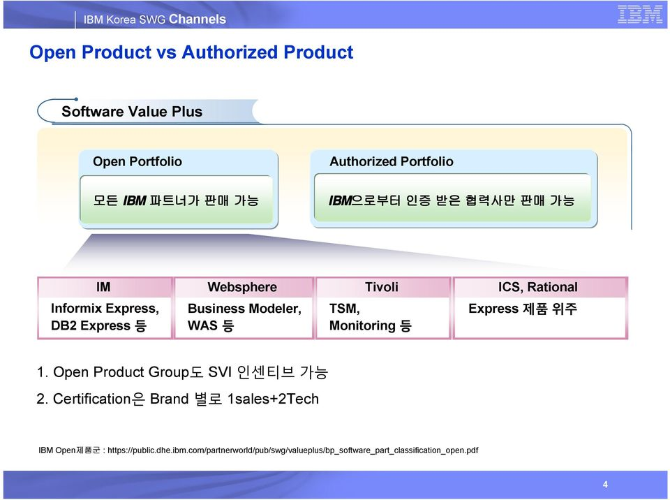 WAS 등 TSM, Monitoring 등 Express 제품 위주 1. Open Product Group도 SVI 인센티브 가능 2.