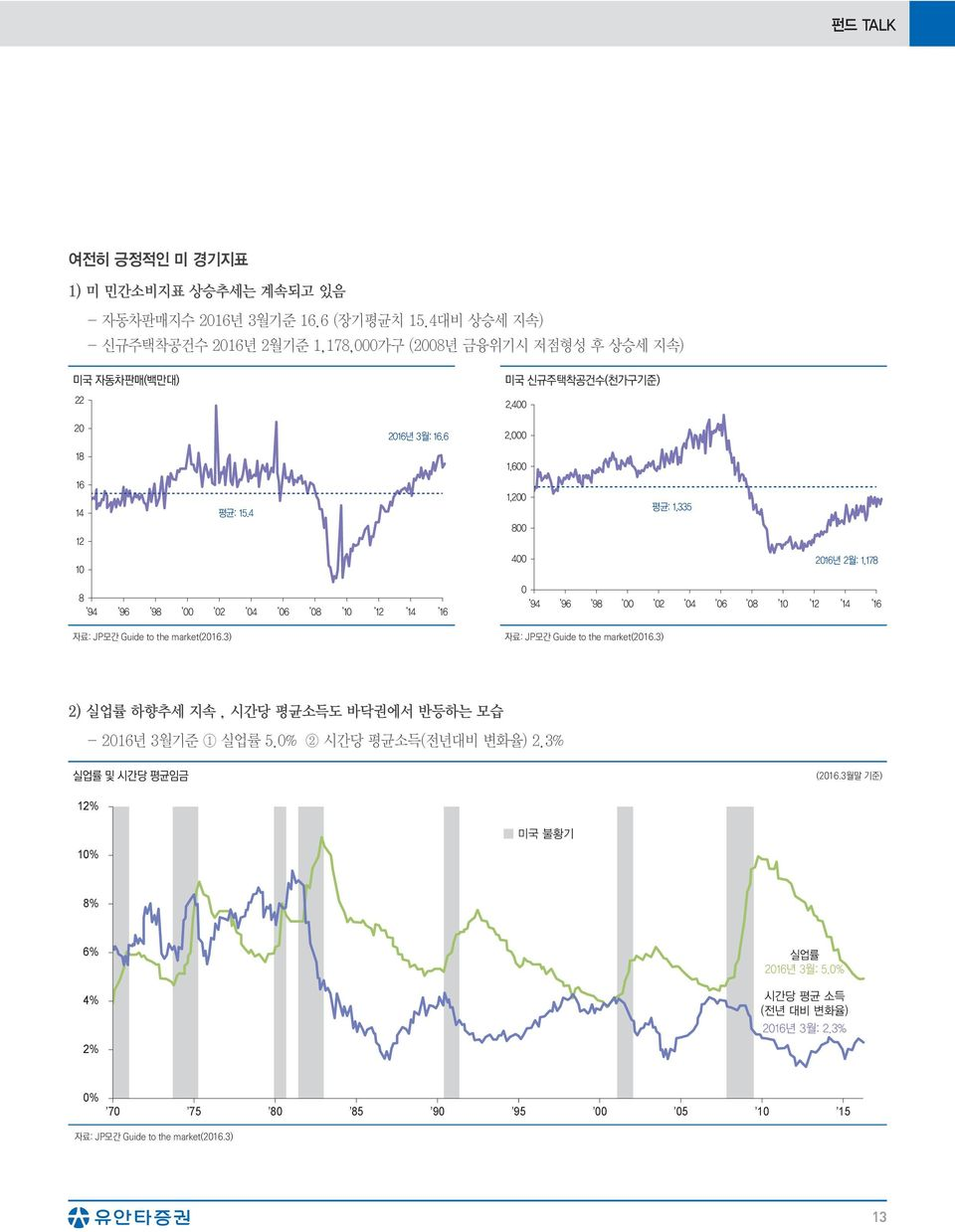 Guide to the market(216.3) 자료: JP모간 Guide to the market(216.