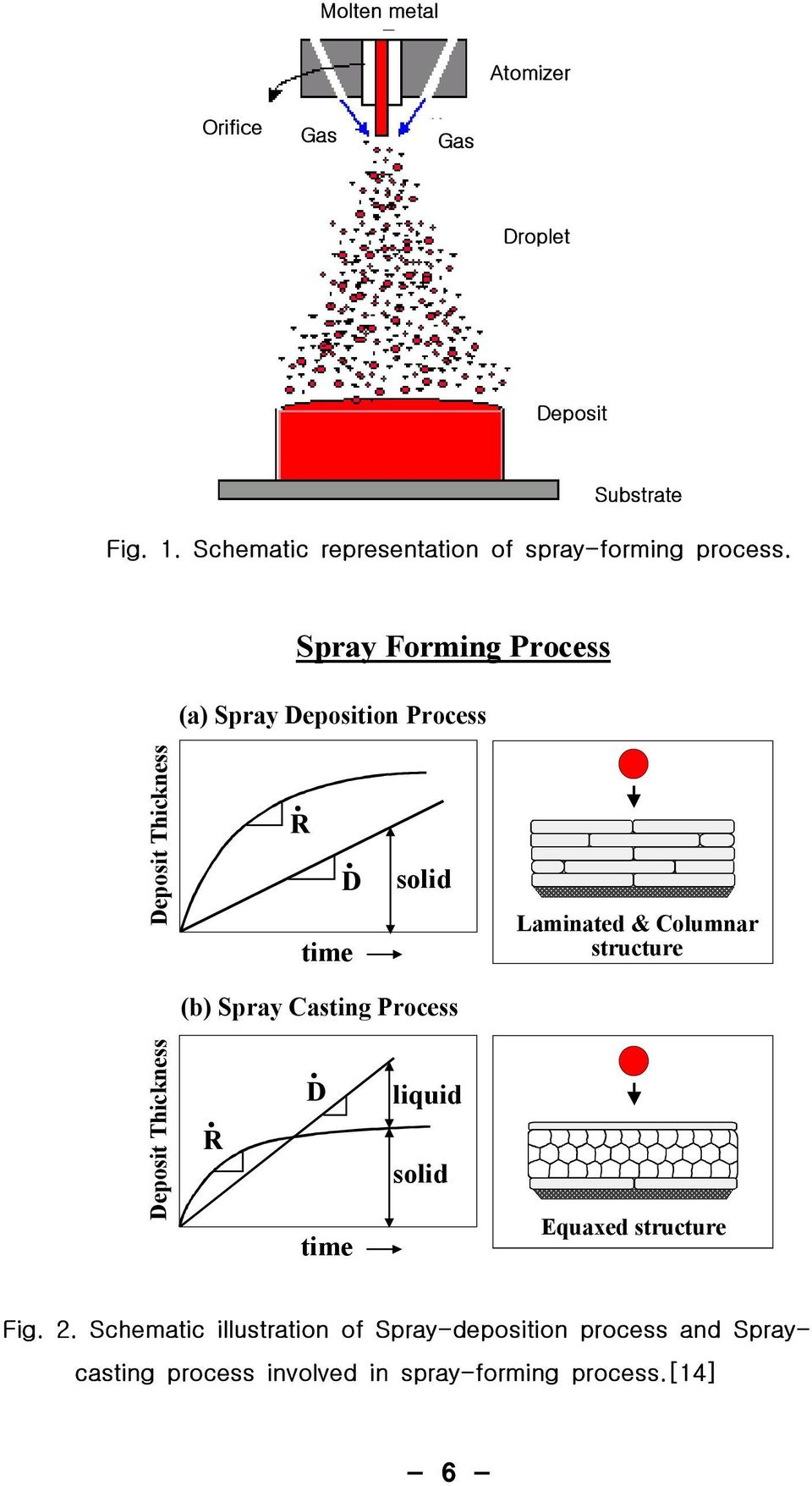 Spray Forming Process (a) Spray Deposition Process Deposit Thickness R D time solid Laminated & Columnar