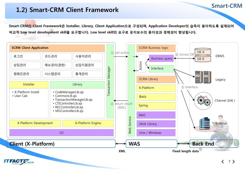 SCRM Client Application 로그인 코드관리 사용자관리 1 call action SCRM Business logic Business query 2 Access DB DB A DB B DBMS 상담관리 캠페인관리 Installer X-Platform Install User Cab 메뉴관리(권한) 시스템관리 X-Platform