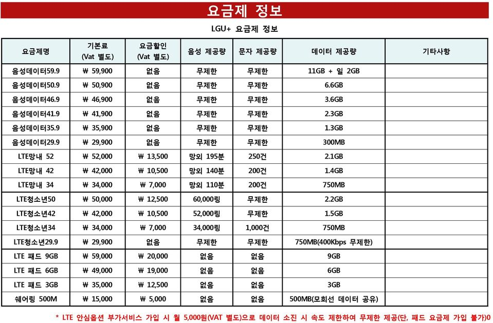 4GB LTE망내 34 \ 34,000 \ 7,000 망외 110분 200건 750MB LTE청소년50 \ 50,000 \ 12,500 60,000링 무제한 2.2GB LTE청소년42 \ 42,000 \ 10,500 52,000링 무제한 1.5GB LTE청소년34 \ 34,000 \ 7,000 34,000링 1,000건 750MB LTE청소년29.