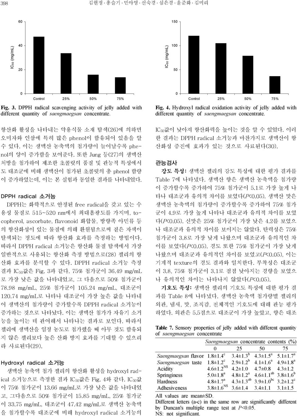 Hydroxyl radical oxidation activity of jelly added with different quantity of saengmaegsan concentrate. 항산화 활성을 나타내는 약용식물 소재 탐색(26)에 의하면 오미자와 인삼에 특히 많은 phenol이 함유되어 있음을 알 수 있다.