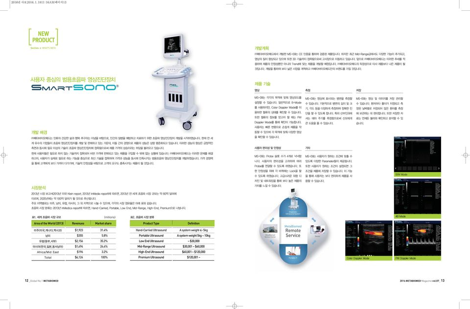 4% Hand-Carried Ultrasound A system weight < 5kg $355 5.8% Portable Ultrasound A system weight 5kg ~ 10kg $2,156 35.