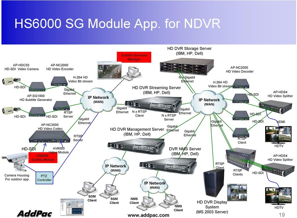 DVR Management Server (IBM, HP, Dell) SSM Subtitle Generator Manager NMS IP Network (WAN) HD DVR Storage Server (IBM, HP, Dell) N x Server N x DVR NMS Server (IBM, HP, Dell) H.