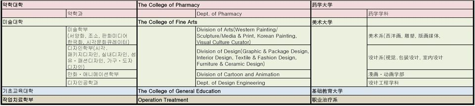 Arts(Western Painting/ Sculpture/Media & Print, Korean Painting, Visual Culture Curator) Division of Design(Graphic & Package Design, Interior Design, Textile &