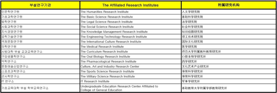 Engineering Technology Research Institute The International Culture Research Institute The Medical Research Institute The Curriculum Research Institute The Oral Biology Research Institute The