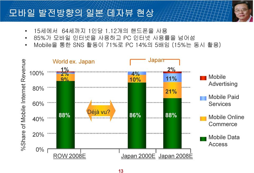 활용) %Share of Mobile Internet Revenue 100% 80% 60% 40% 20% 0% World ex.