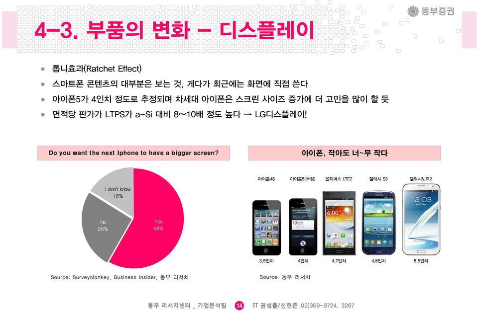 Do you want the next Iphone 차트 제목 to have a bigger screen?