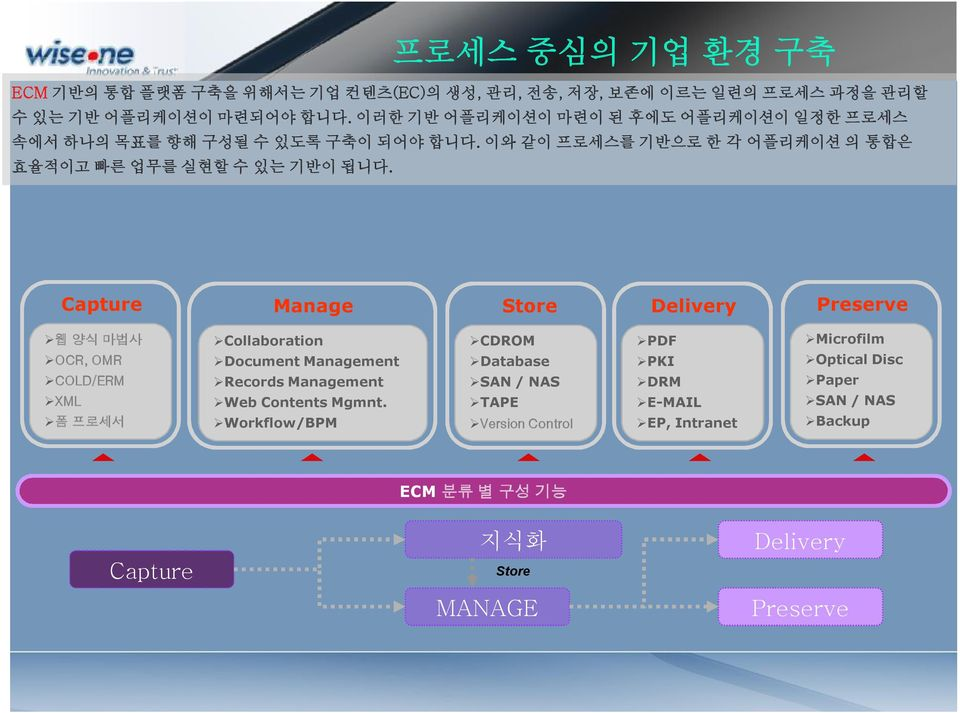 프로세스 중심의 기업 환경 구축 Capture Manage Store Delivery Preserve 웹 양식 마법사 OCR, OMR COLD/ERM XML 폼 프로세서 Collaboration Document Management Records Management Web