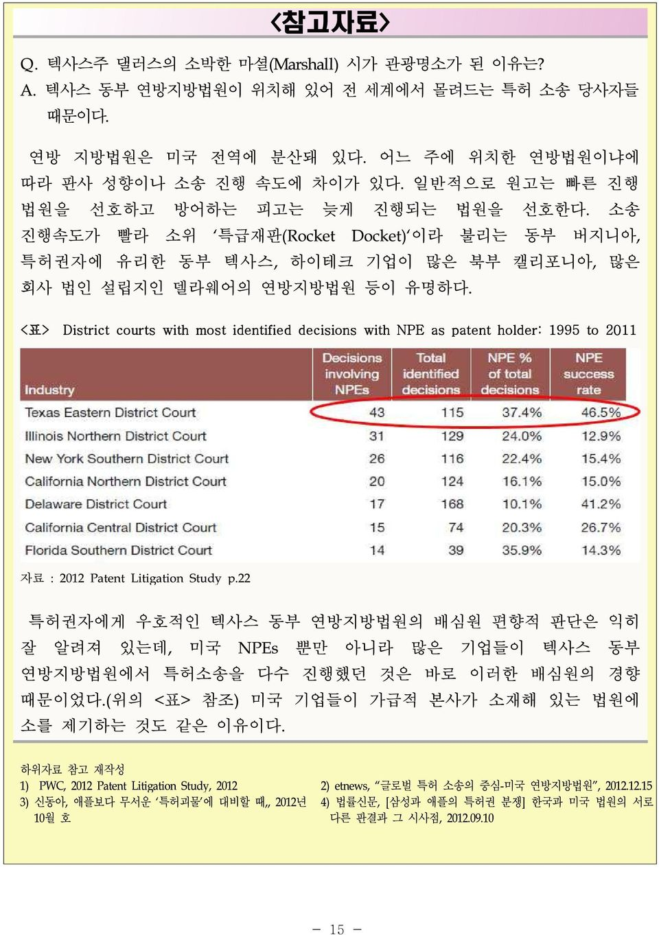 <표> District courts with most identified decisions with NPE as patent holder: 1995 to 2011 자료 : 2012 Patent Litigation Study p.